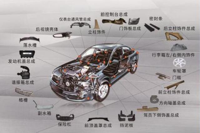汽车内饰件等18种产品将不再实施3C认证管理