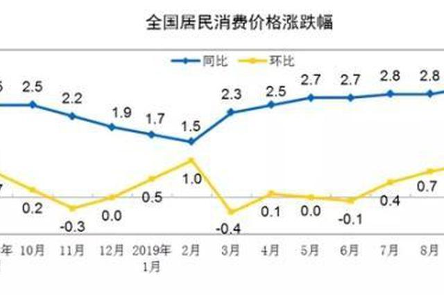 """10月份CPI9日公布 涨幅或连续2个月处""""3时代"""""""