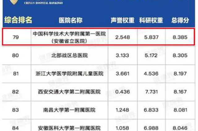 2018年度中国医院排行榜发布 中科大附一院排名创新高