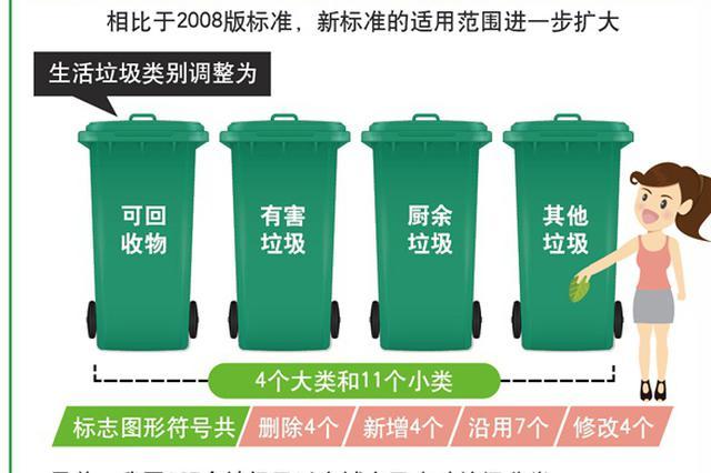 住房和城乡建设部发布《生活垃圾分类标志》标准