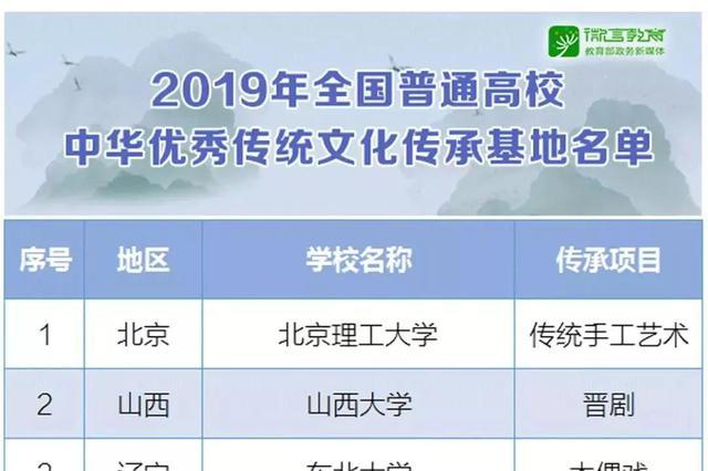 安徽1所高校被列入教育部这项重要名单