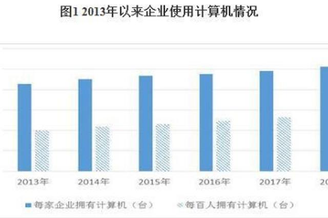 第四次经济普查显示中国企业信息化水平持续提升