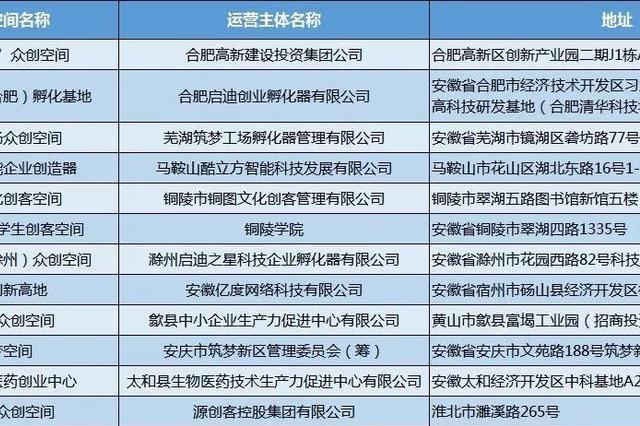 """公示 安徽12家众创空间拟推荐为""""国家级"""""""