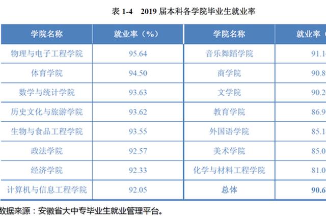 阜阳师大:2019届毕业生总体就业率为90.68%