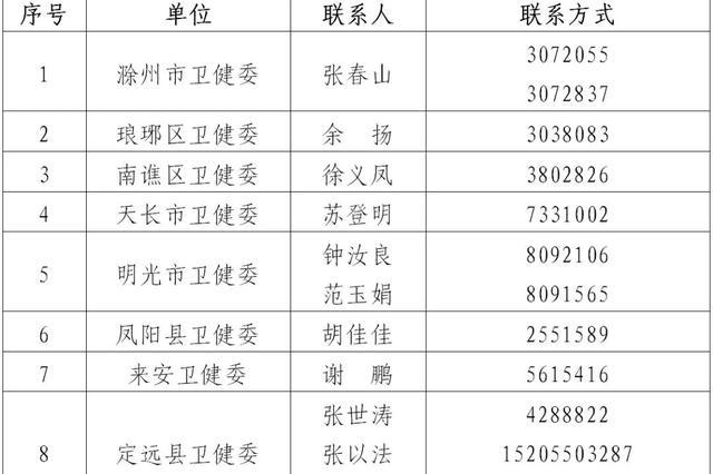 重要通知 发现武汉来滁车辆及人员 请拨打这些电话