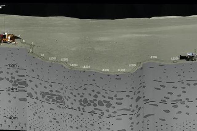 人类首次 中国科学家基于嫦娥四号揭晓月背地下结构