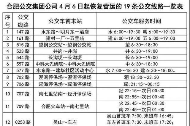 4月6日合肥又有19条公交线路恢复运营