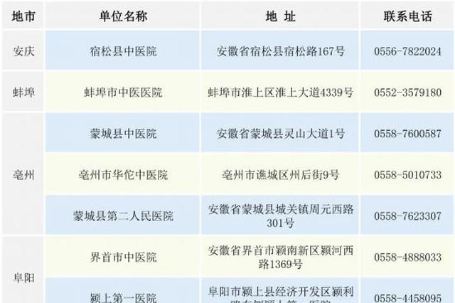 第八批!安徽省具备核酸检测能力的机构名单更新