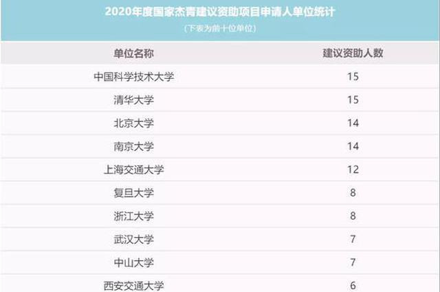 中国科大15人入选这份名单