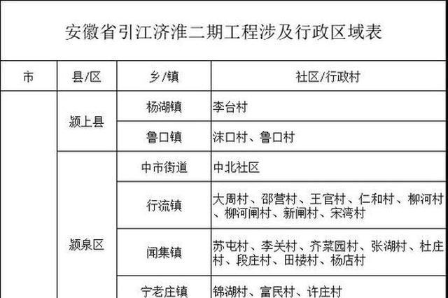 引江济淮:这些地方停止新增建设项目和控制人口迁入