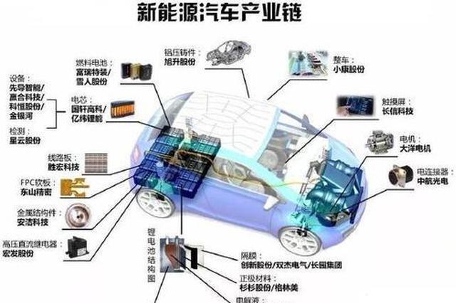 """从""""零""""到""""链"""" 安徽新能源汽车全产业链版图形成"""