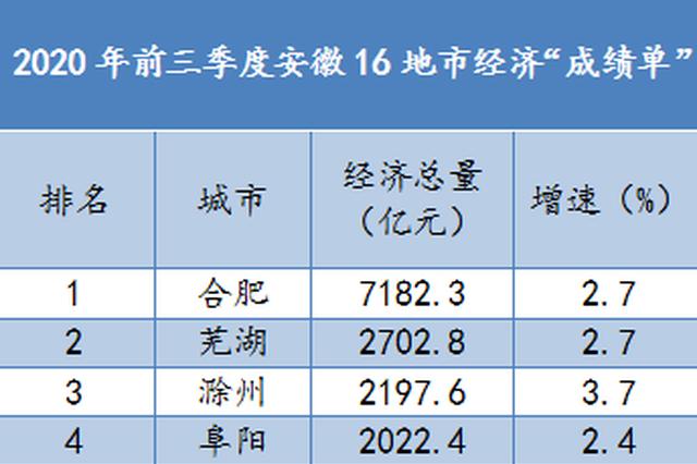 安徽16地市前三季度经济成绩单出炉 芜湖位列第二
