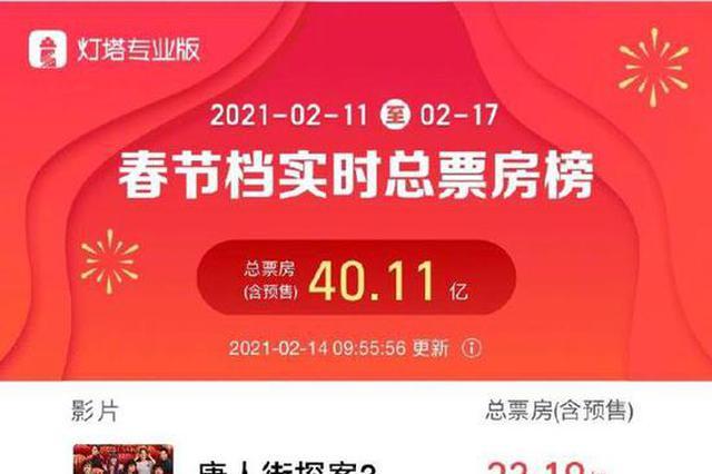 春节档总票房破40亿 《唐探3》超23亿位居第一