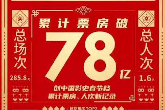 2021春节档票房人次创中国影史双纪录