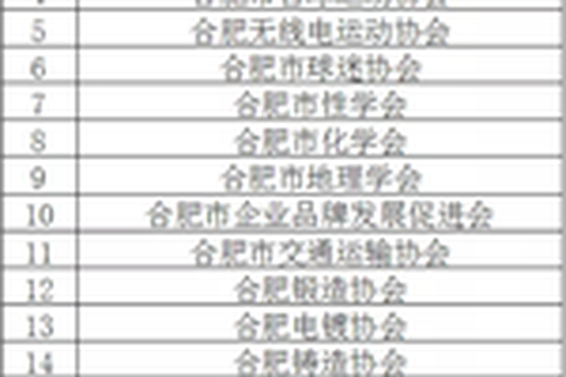 撤撤撤!合肥市这37家社会组织将被行政处罚