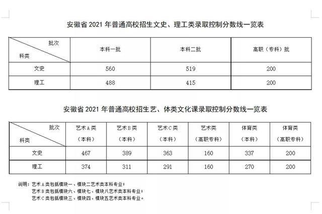 2021安徽高考分数线公布:一本文科560分 理科488分