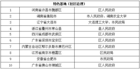 合肥市养老和社区治理两领域成功入选国家智能社会治理特色实验基地名单。