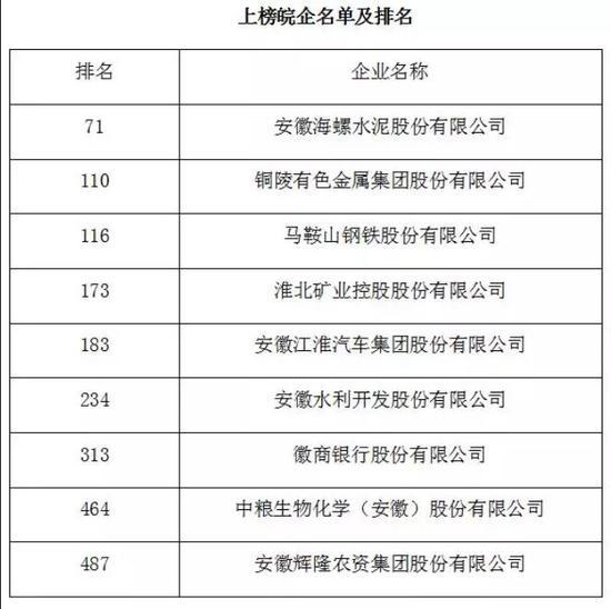 9家皖企入选《财邓紫棋爆惹怒前辈富》中国500强榜单