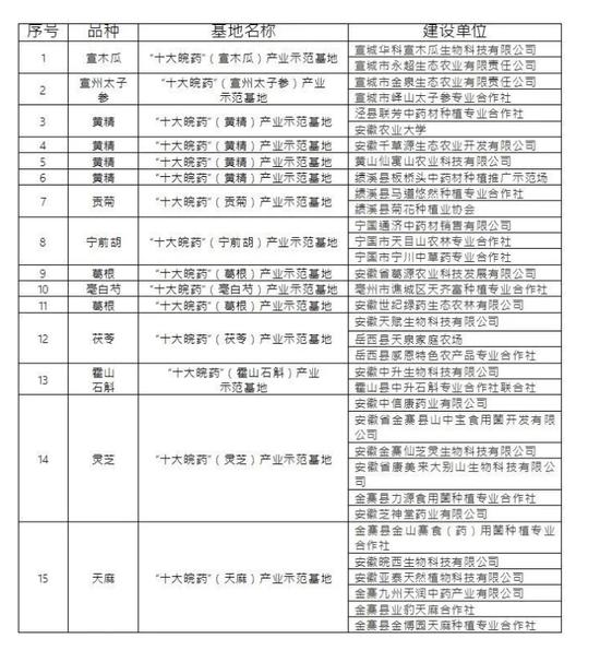 """图:2020年通过评估认定""""十大皖药""""产业示范基地名单"""
