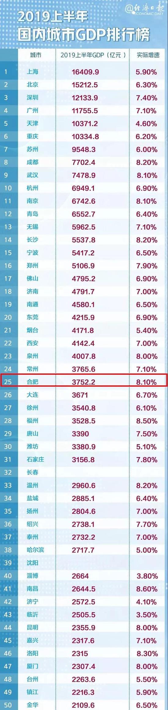 中国城市GDP百强榜来了 安徽这两市上榜