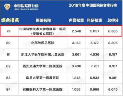 2018年度中国医院综合排行榜
