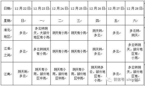 未来一周安徽省为阴雨相间天气