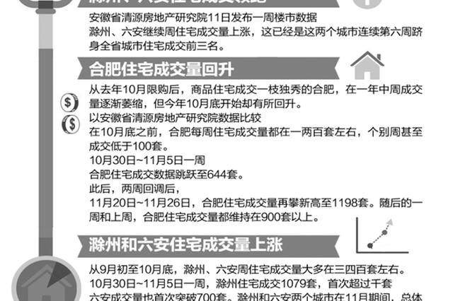 合肥住宅成交量回升 滁州、六安周住宅成交量上涨