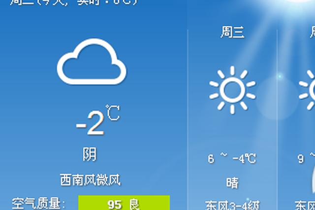 安徽省气温本周回升 不过今明两天有弱降水