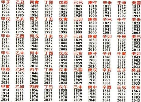出生年份决定你今生的性格(图)
