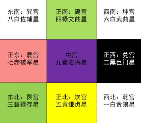 2018年玄空飞星与九宫风水布局图