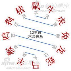 12生肖的三合与六合贵人(组图)图片