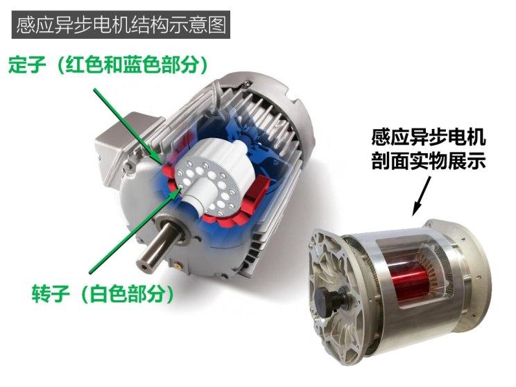 定子就是电机中固定不动的部分,转子是电机旋转部分.图片