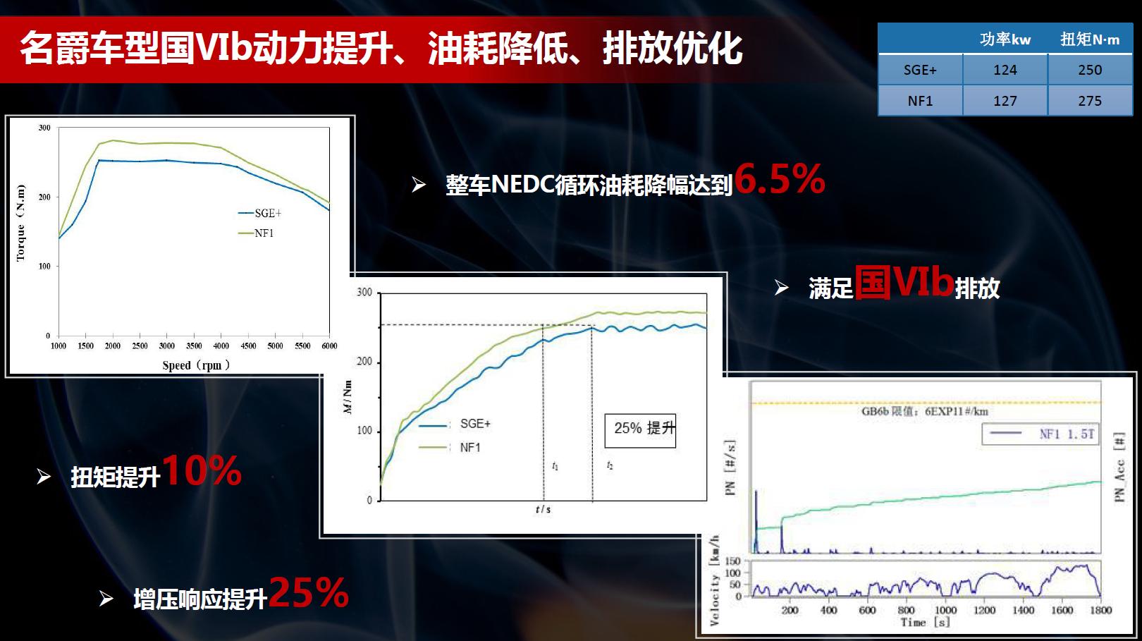性能再升级 名爵1.5T国VIb发动机技术解析