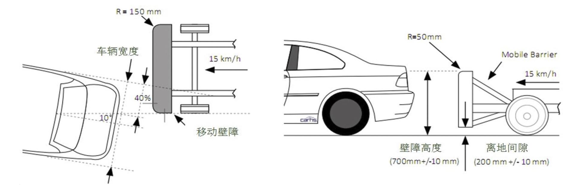 图注:中保研 车尾低速碰撞示意图