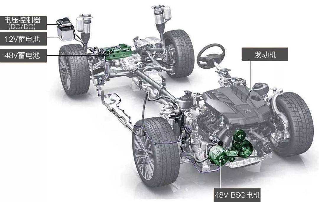 增加48V BSG启动电机和48V蓄电池满足实现能量回收降低发动机负载,提升燃油经济性