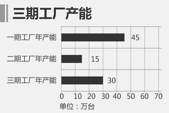 一汽-大众发动机产能增30万 1.5L落户长春