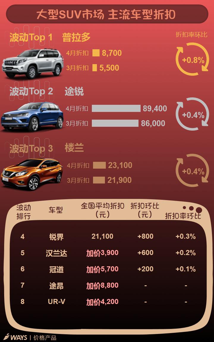 数说|紧凑级SUV售价大跳水 捷达折扣领衔轿车