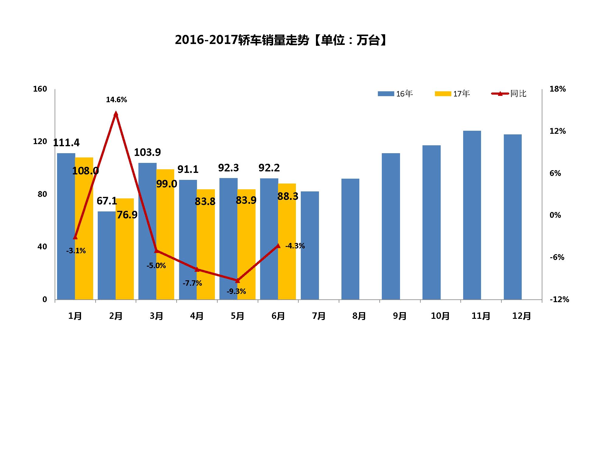 数说|6月轿车降幅收窄 一汽大众跑赢半年