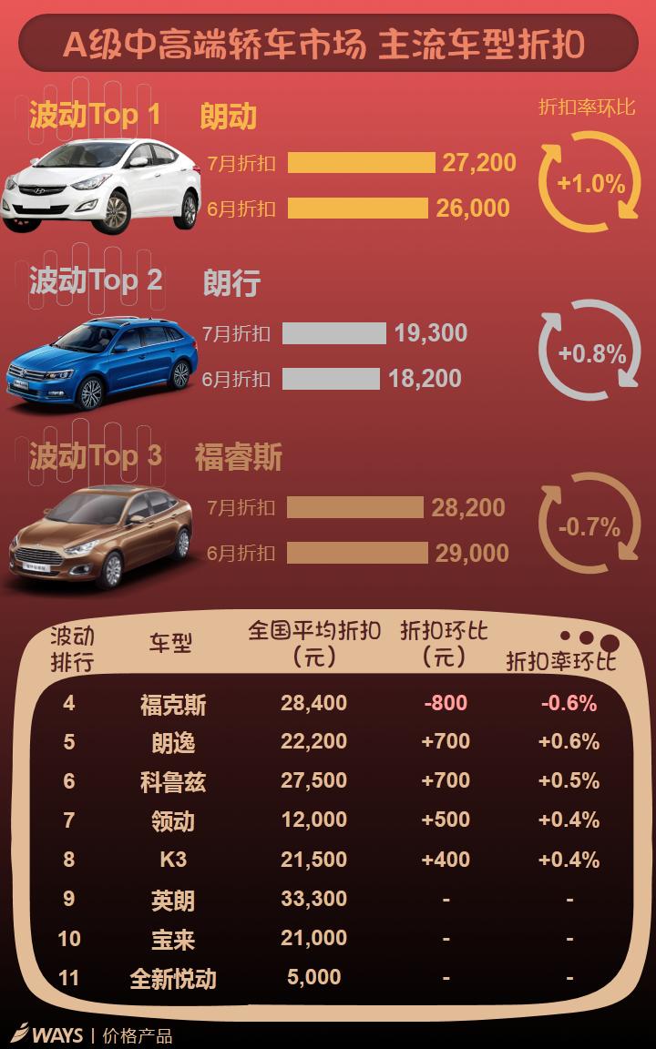 数说|车价多月大跳水 现在是要缓一下了?