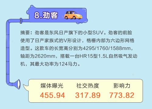 数说|7月热门SUV排行:奥迪重回巅峰