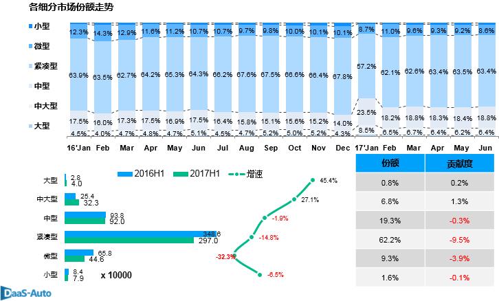 数说|产销增速跌至低位 自主增幅碾压合资