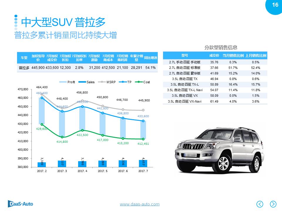 数说|紧凑型SUV份额下滑 奥迪Q5强势劲增