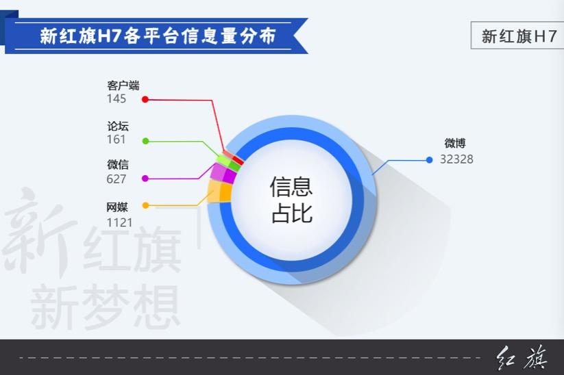 数说|靳东赋能 红旗H7年轻战声量几何?