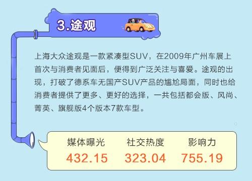 数说|SUV热度不减 星脉揽胜口碑逆袭
