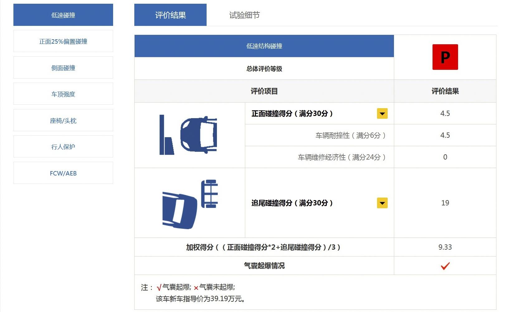 """图注:沃尔沃XC60 在中汽研""""耐撞性与维修经济性""""测试中获得差评"""