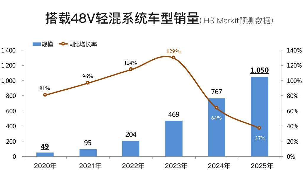根据IHS Markit预测数据,在中国48V轻混车型在2025年将增长到1050万台