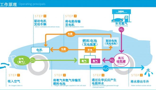 氢燃料电池是新能源大趋势 那么氢从哪来?贵不贵?