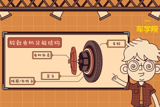聯合制作 把電機直接裝在輪轂上強在哪里?