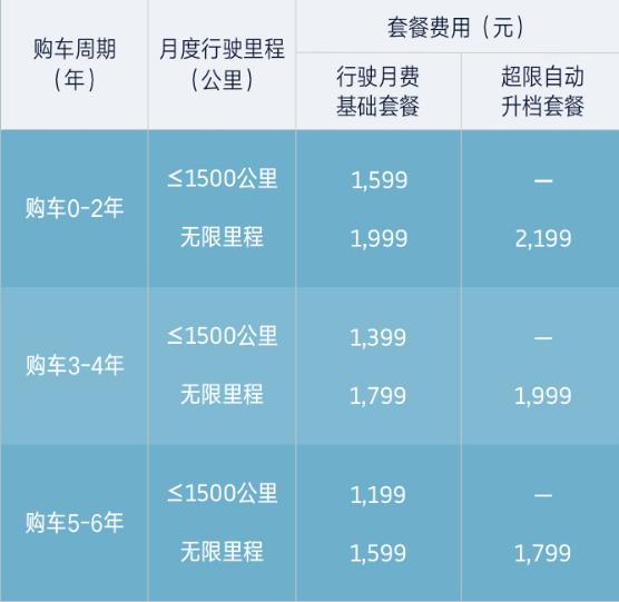 """半价首付/可租可购 威马汽车发布""""威马直购""""新模式"""