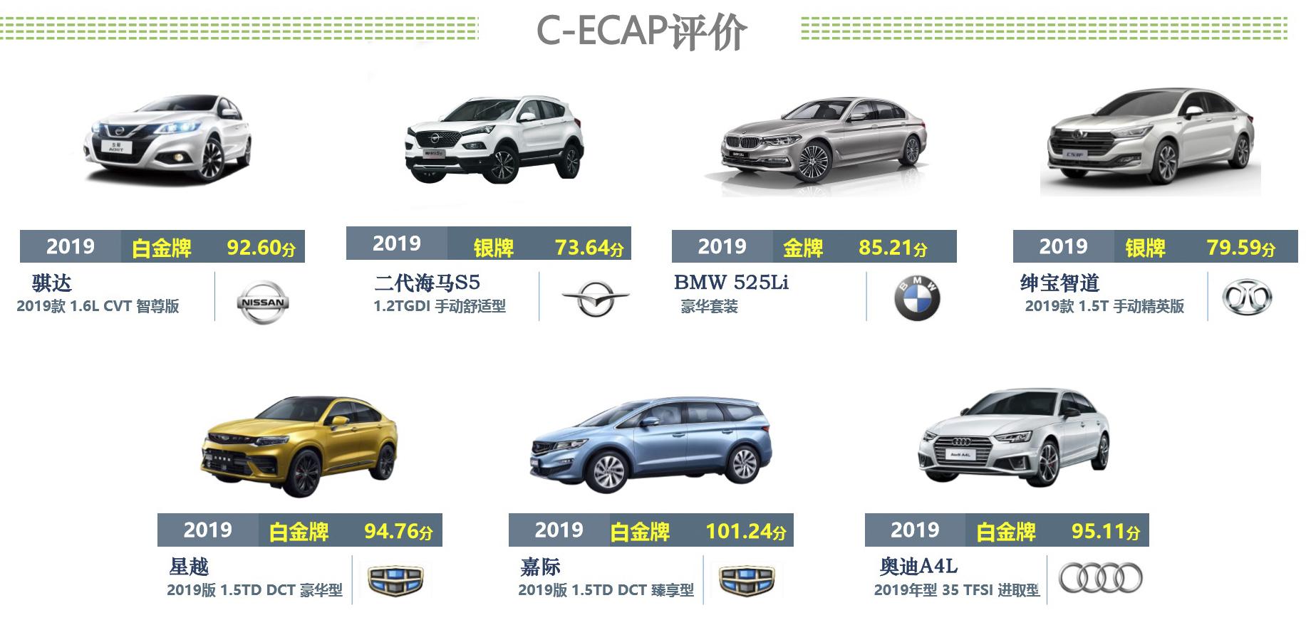 C-ECAP 7车成绩